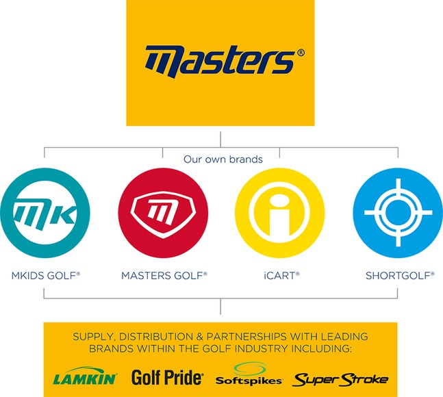 MastersSolutions BrandStructure
