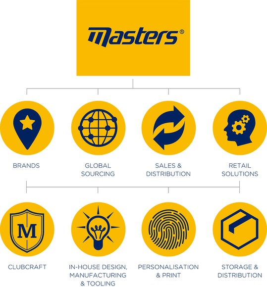 MastersSolutions OurServices